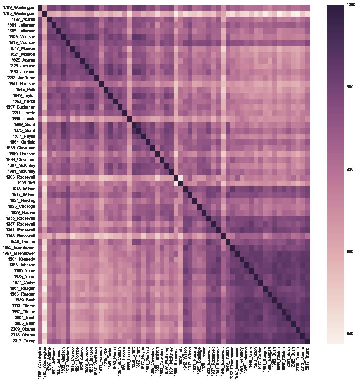 C-Span Inaugural Address - dataset by brianray   data world
