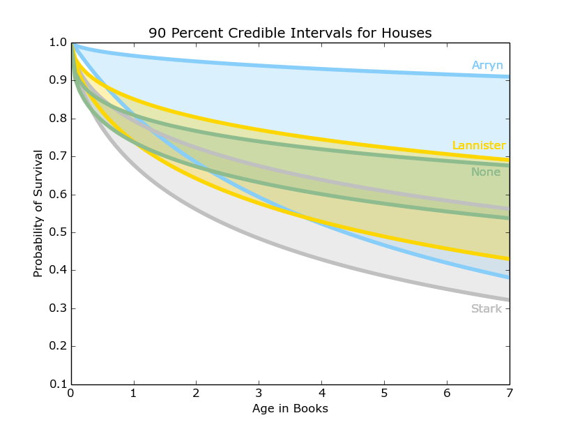 Bayesian Game of Thrones - dataset by popculture | data world